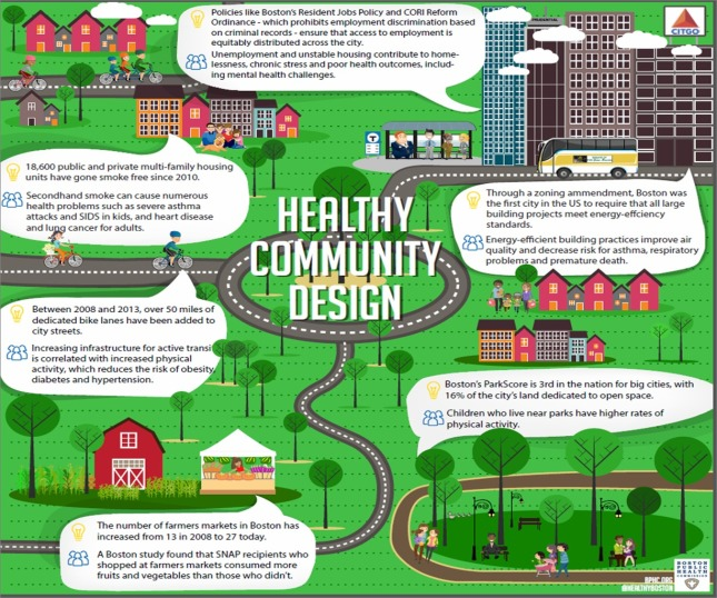 healthy communities design image